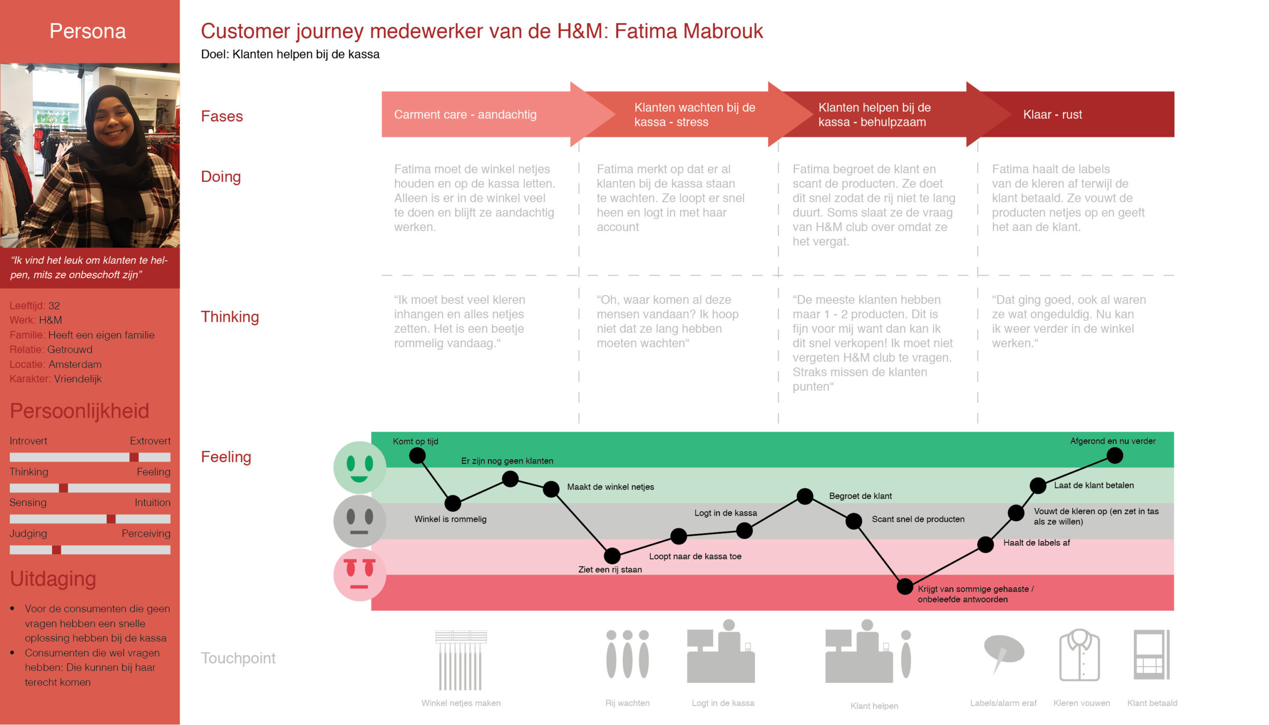 Customer journey caissiere